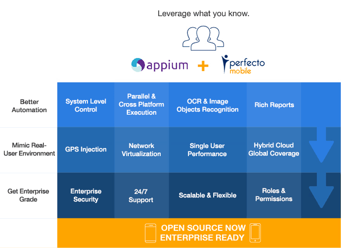 Introducing Perfecto Lab for Appium - TIPS AND TRICKS