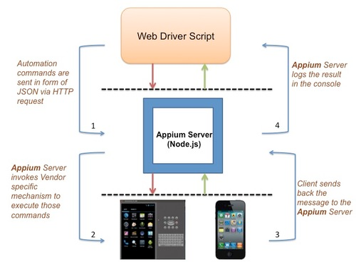Appium - The Trend Of Mobile Application Automation - TIPS