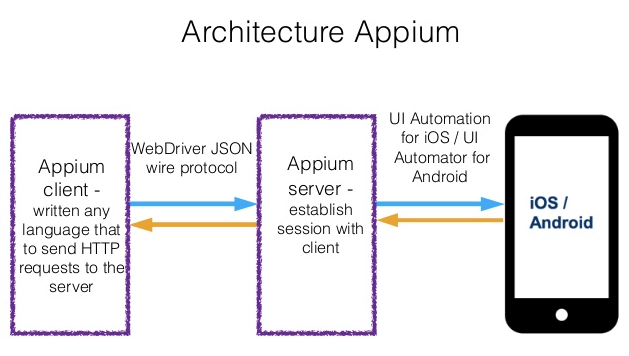Why to utilize APPIUM for Mobile Automation? - TIPS AND